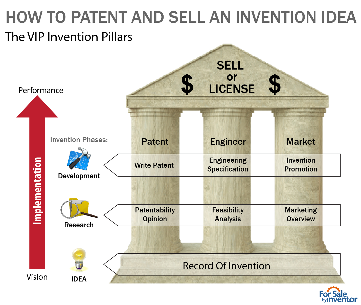 How To Patent and Sell an Invention Idea