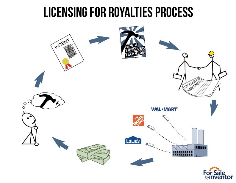 Licensing vs Manufacuring